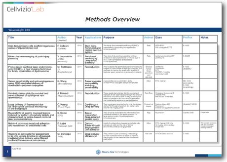 Cellvizio Lab Methods Overview